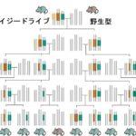 自然消滅型の新・遺伝子ドライブ「デイジードライブ」とは?ー無限拡散の危険対策